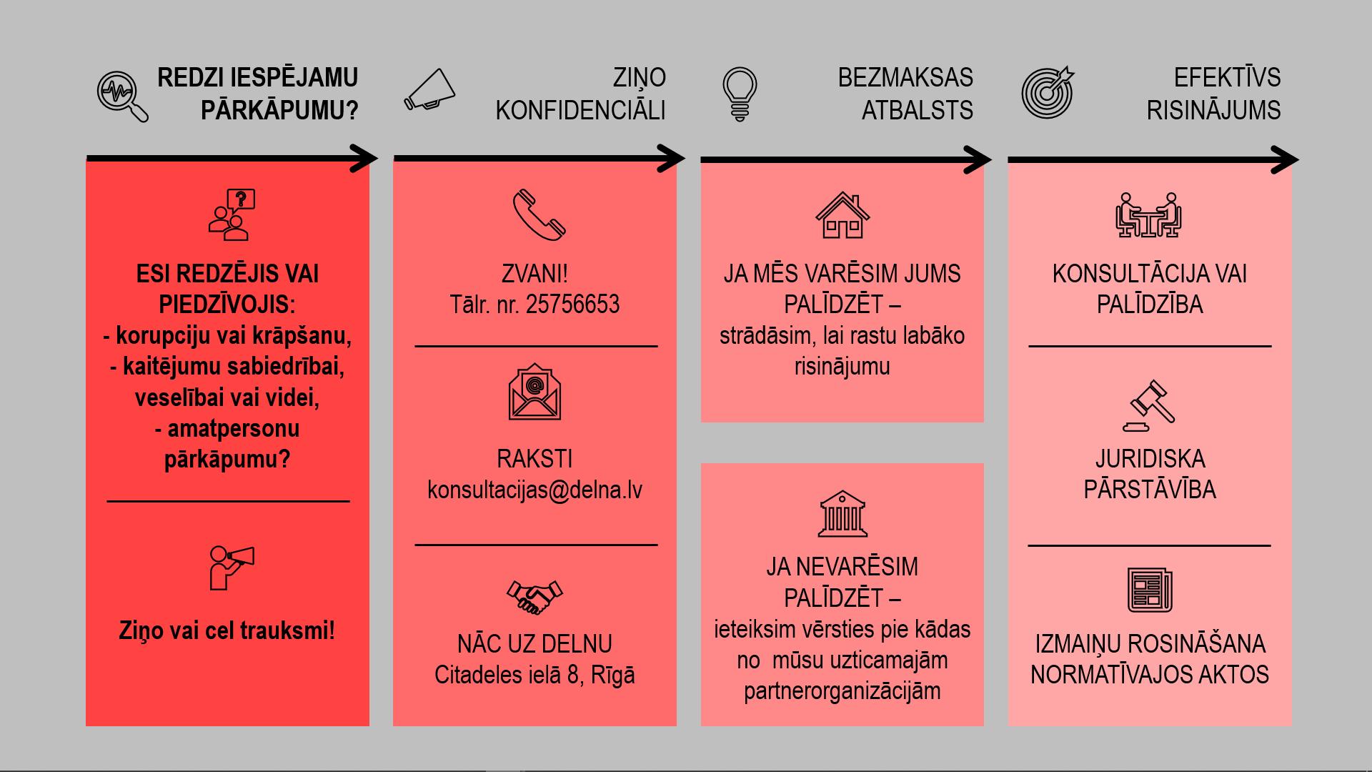 Kā celt trauksmi TC shema web